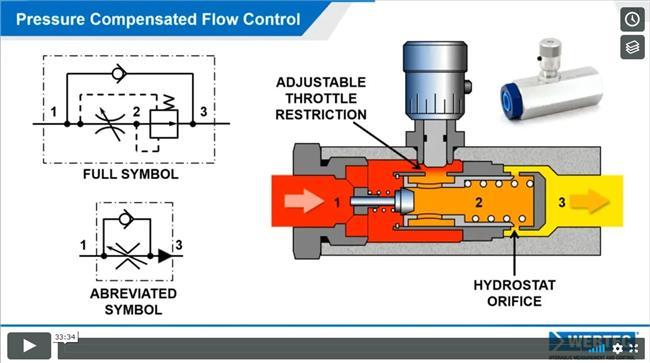 Selecting a flow control valve